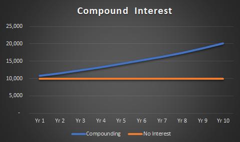compound interest graph